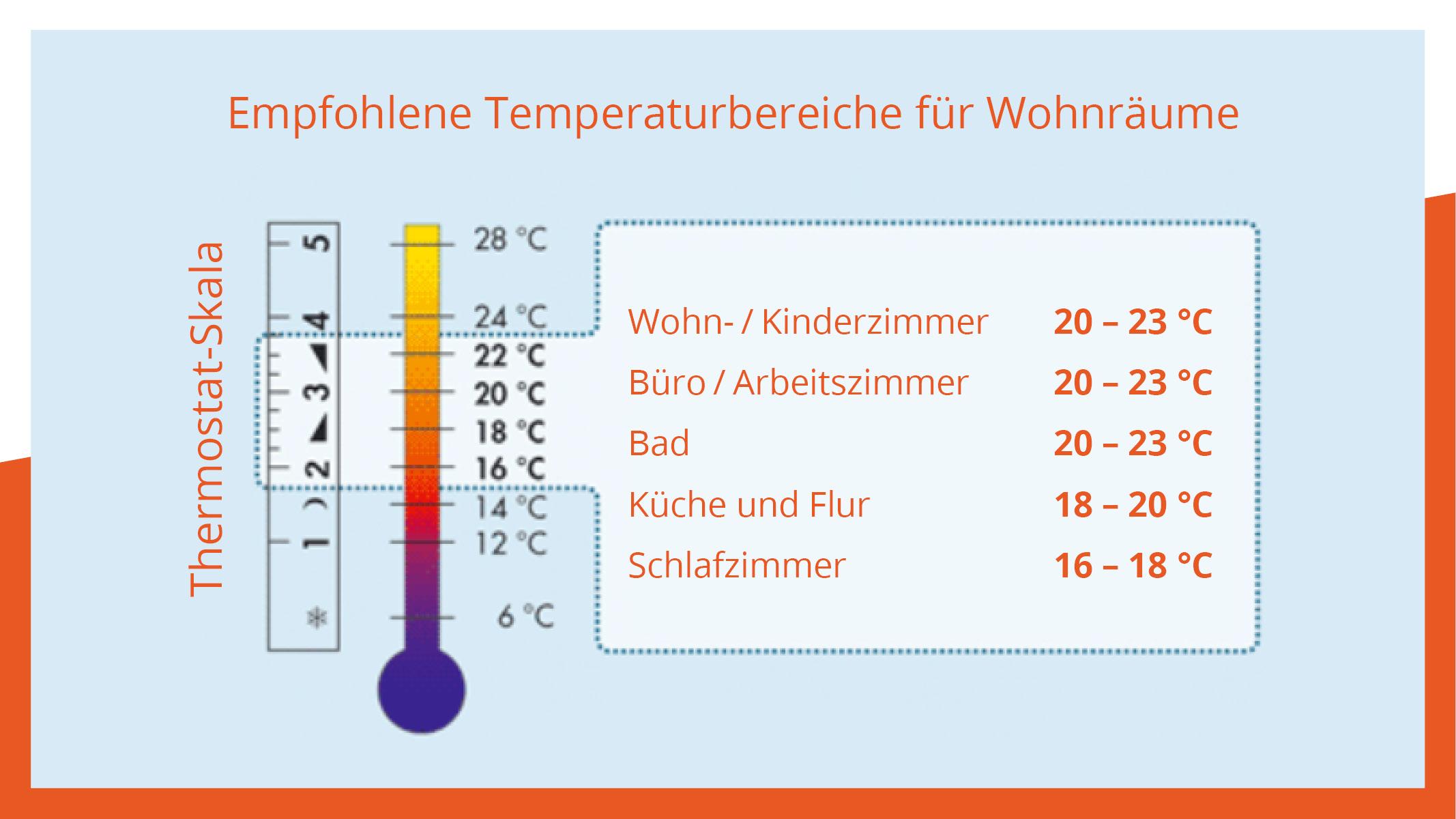 Thermostat-Skala